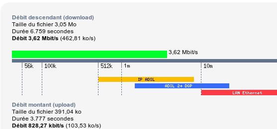 Test de débit sur free.fr